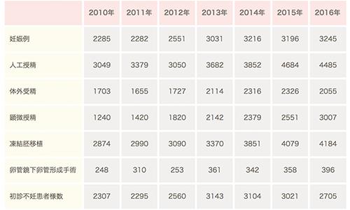 10-16年成功率.png